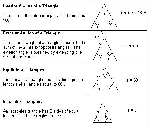 Angles & Triangles - geometry rules. Free math review and tutorial