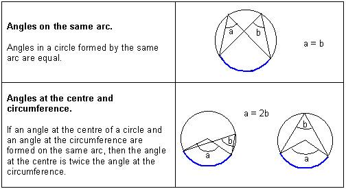 Rules fo Angles Arcs geometry tutorial and math review – Angles in Circles Worksheet