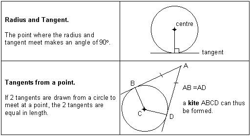 Tangents to a Circle - deifinition of a tangent, rules for ...