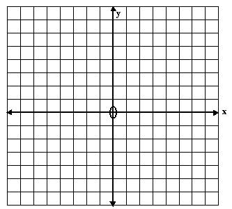 Drawing straight line graphs from a formula - high school graphing ...